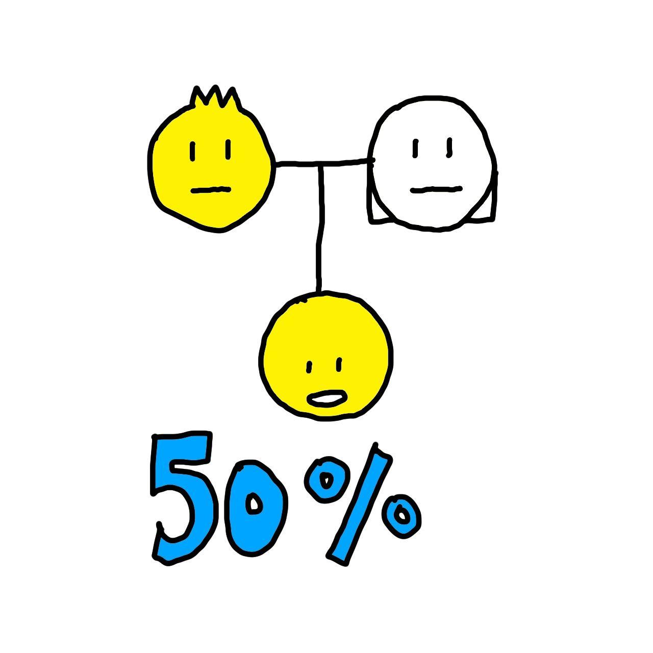 片方の親がワキガの場合50%の確率で遺伝