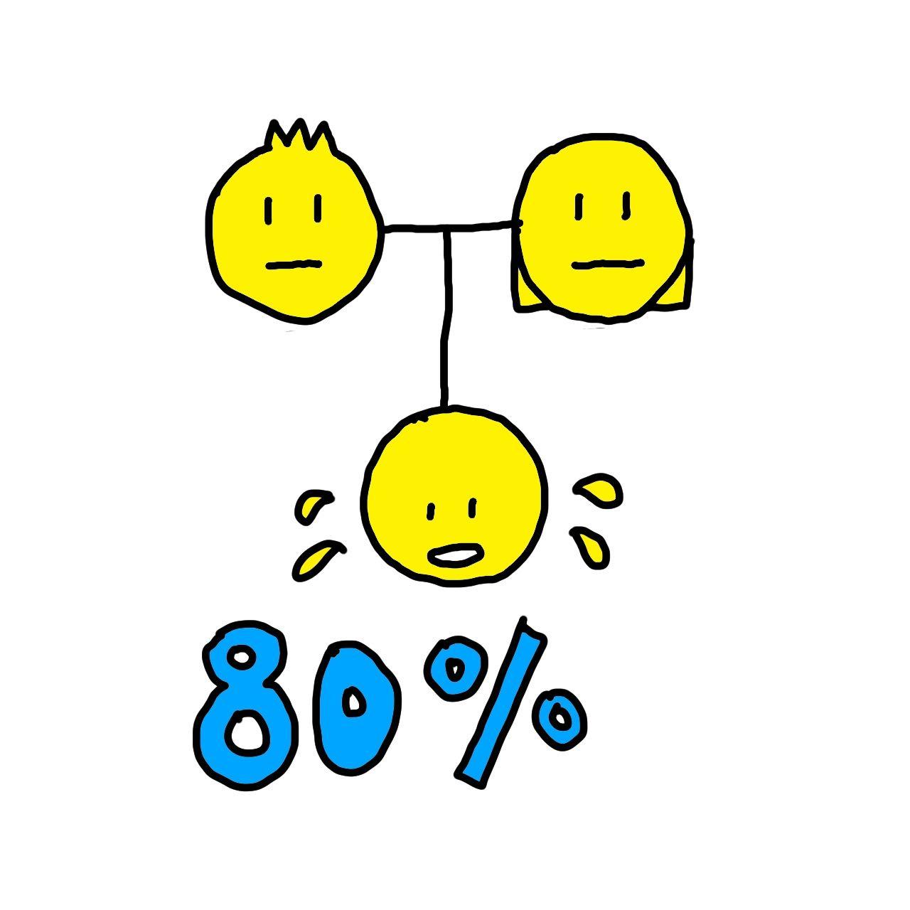 両方の親がワキガの場合80%の確率で遺伝
